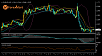 Daily Market Analysis by ForexMart-eurusd09.png