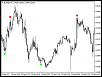Reversal Diamond Indicator (Approved by MQL5)-eurnzdm5.png