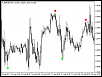 Reversal Diamond Indicator (Approved by MQL5)-gbpusdm30.png